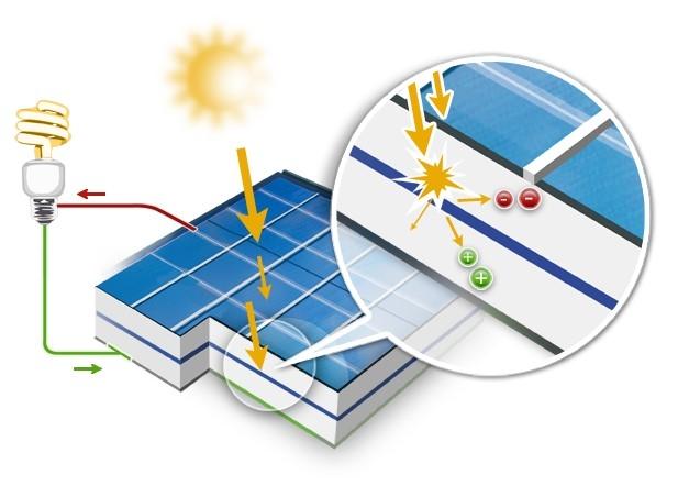 Fonctionnement et fabrication des panneaux solaires for Fonctionnement des panneaux photovoltaiques