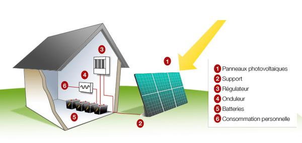 fonctionnement et fabrication des panneaux solaires. Black Bedroom Furniture Sets. Home Design Ideas